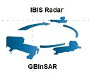 GBInSAR IBIS of radars